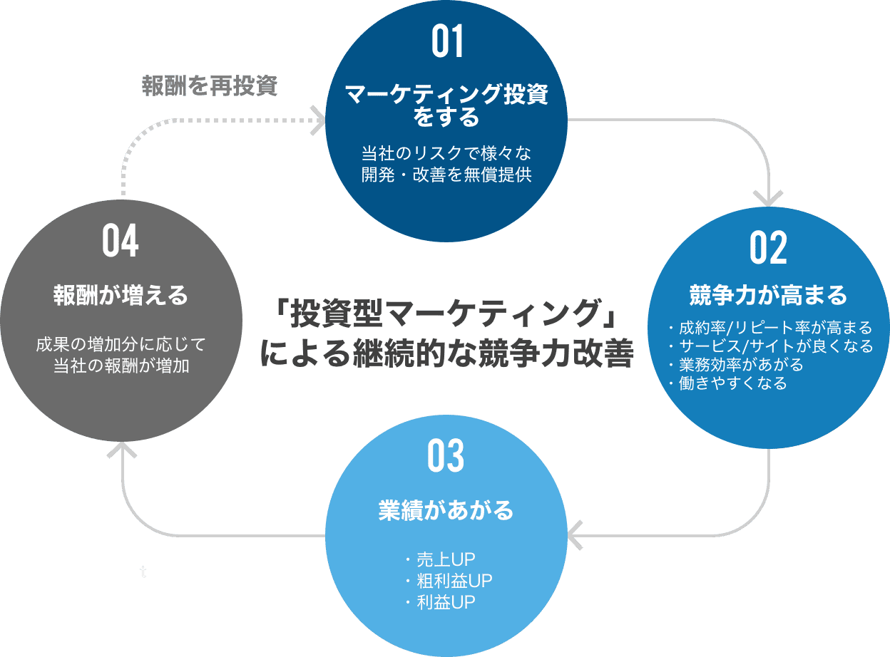 投資型マーケティング図